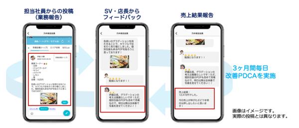 各店の青果担当が専用スマホアプリで撮影・共有した売り場画像をSVが毎日確認