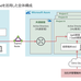 Citrix Cloudを活用した、ワンランク上のWVD活用術