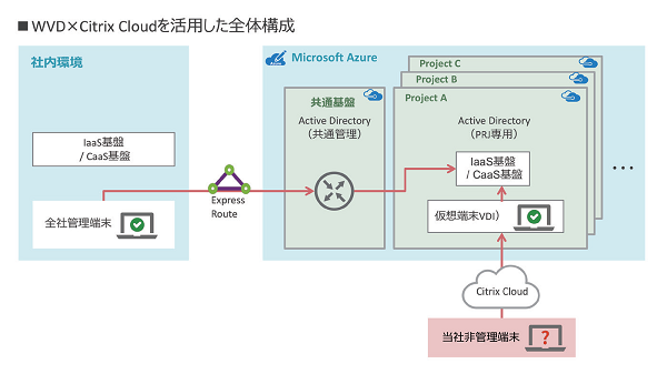 WVD×Citrix Cloudを活用した全体構成