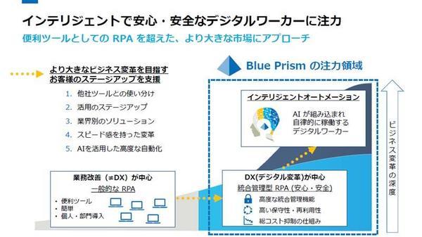 DX中心の統合管理型RPAの提供とインテリジェントオートメーションの世界を目指す