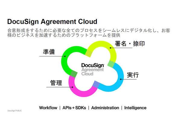 「DocuSign Agreement Cloud」の概要