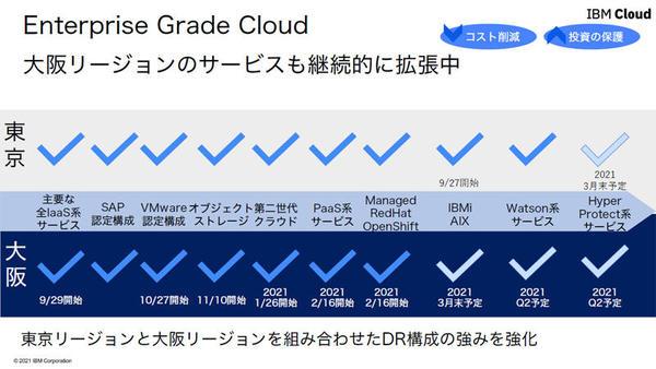 東京、大阪リージョンにおける提供サービスの内容とスケジュール
