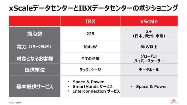 xScaleデータセンターとIBXデータセンターの比較表