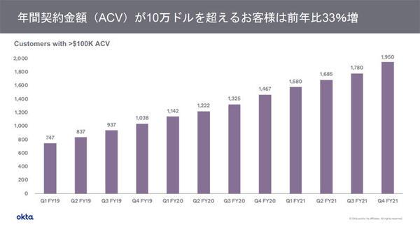 年間契約金額10万ドルを超えるユーザーのグラフ