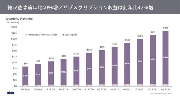総収益のグラフ
