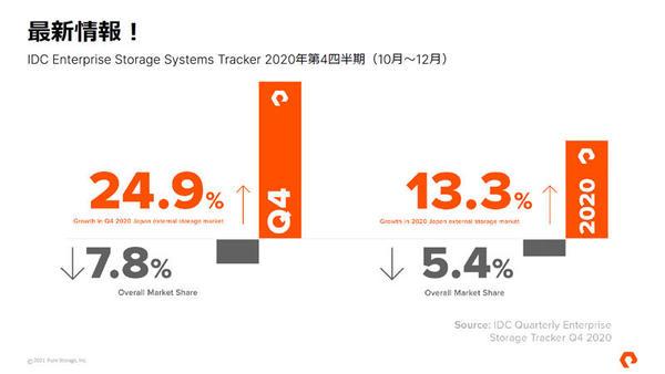 日本のエンタープライズ市場において存在感を示している