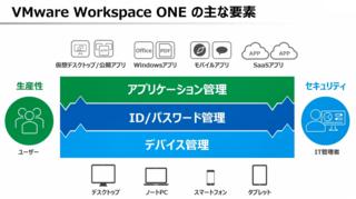 VMware Workspace ONEの概要