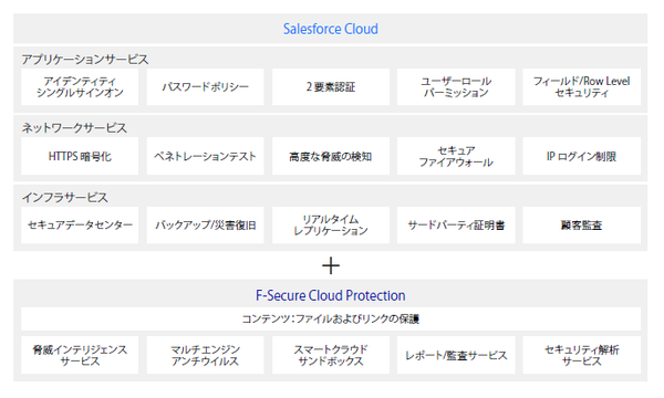 F-Secure Cloud Protection for Salesforce