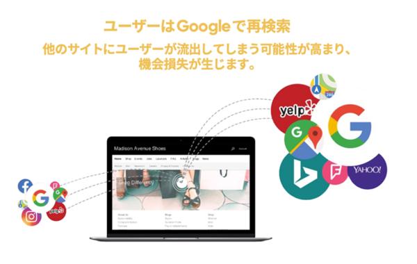 自社サイトの検索性を強化
