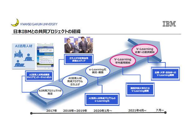関西学院大学と日本IBMとの共同プロジェクトの経緯