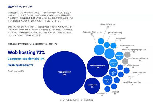 フィッシングページのホストに使用されたドメインはWebホスティングが73%を占める