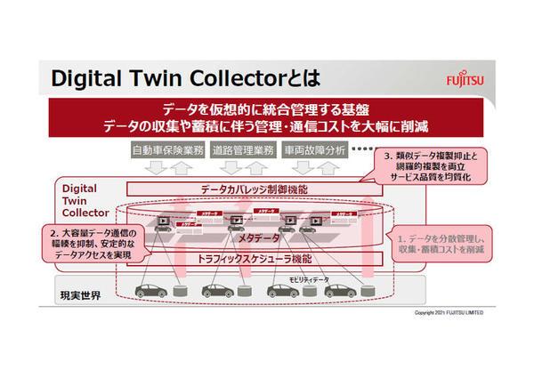 「Digital Twin Collector」の概要