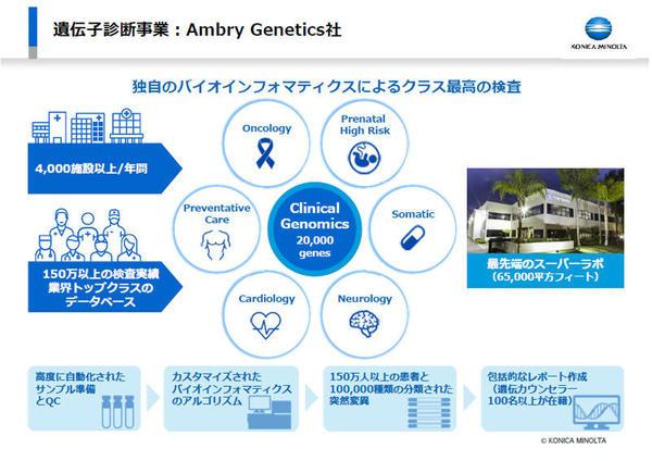 Ambry Geneticsの概要