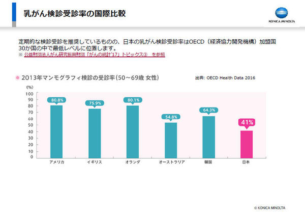 乳がん検診受診率の国際比較