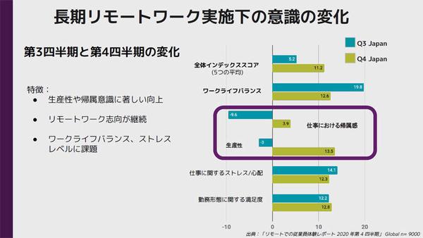 Slackが行ったグローバルにおける調査結果のグラフ