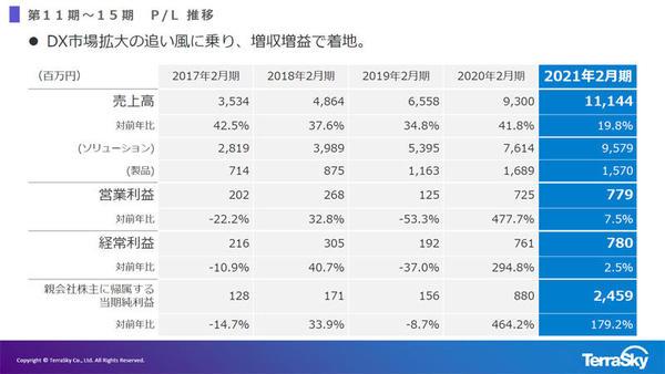 2016年2月期~2021年2月期の実績