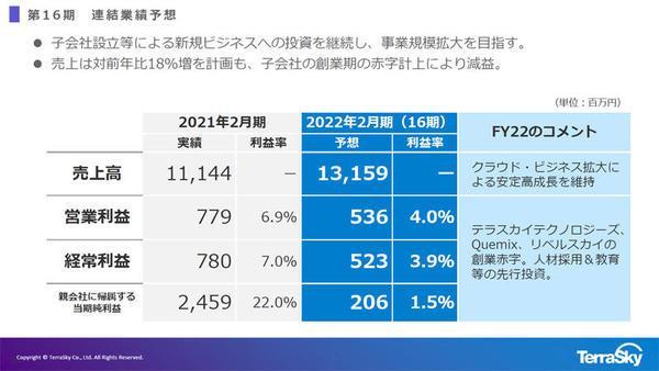 2022年2月期の業績予想
