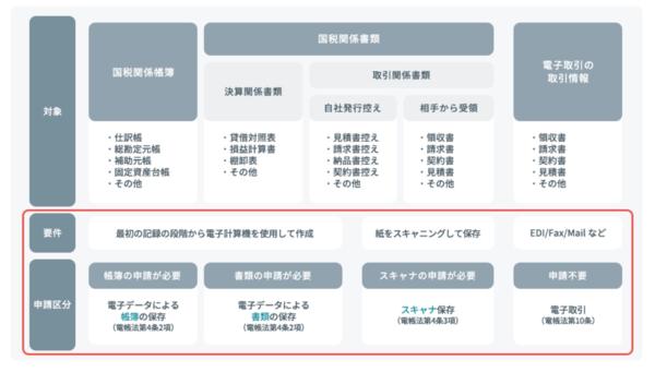 帳簿書類と申請区分の対応図