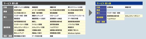 レンタルによってPC運用管理のライフサイクル全般をアウトソースした場合の変化例