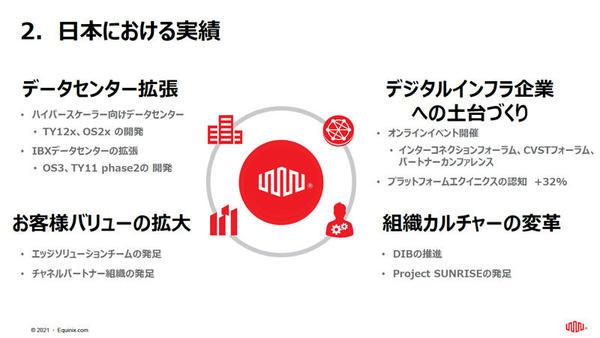 日本における実績
