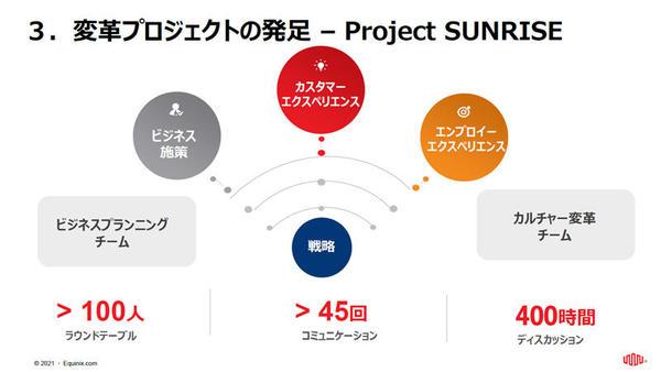 Project SUNRISEの概要