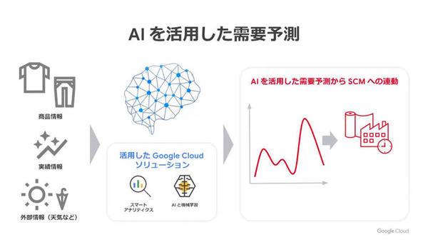AIを活用した需要予測にも取り組んでいる