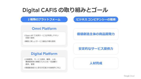 「Digital CAFIS」では2つのプラットフォームを開発している