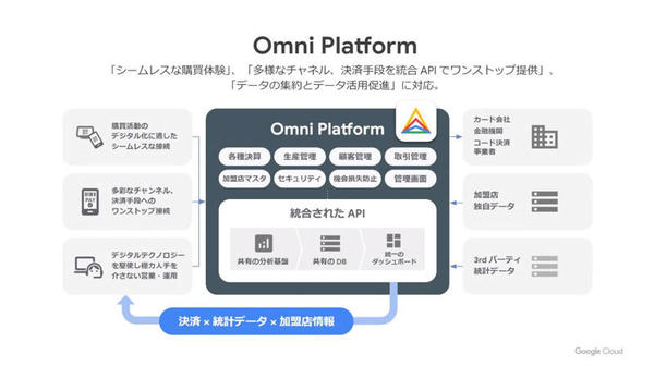 「Omni Platform」の概要