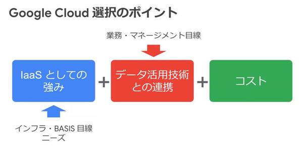 Google Cloud選択のポイント