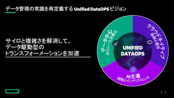 HPEでは「Unified DataOps」ビジョンを掲げている