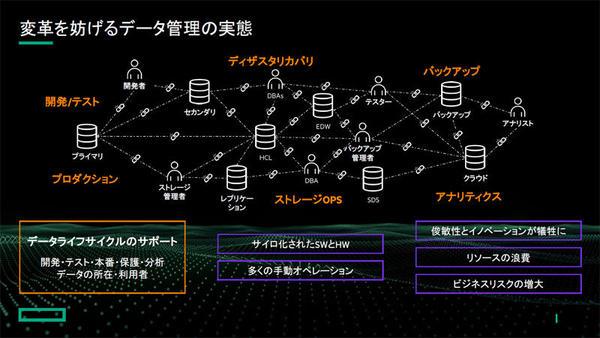 データ管理の実態