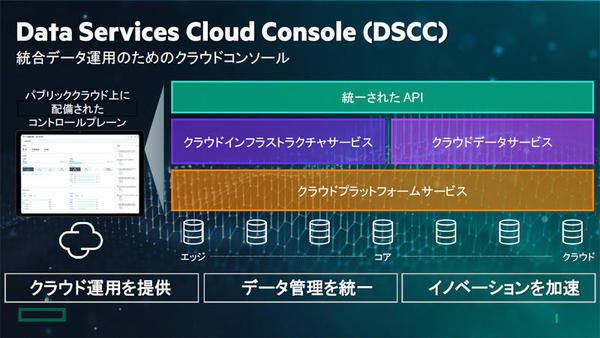 「Data Services Cloud Console」の概要
