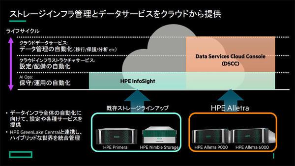 DSCCはライフサイクル全般にまたがり、InfoSightと密に連携する