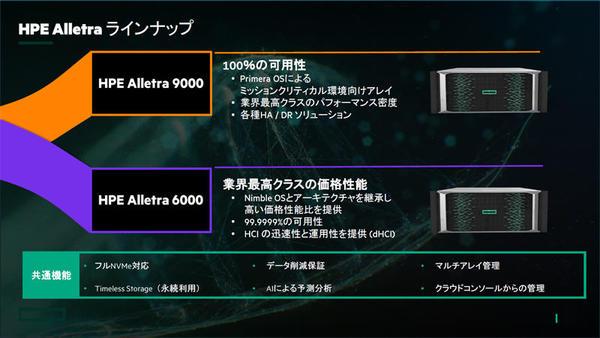 Alletra 9000とAlletra 6000の概要