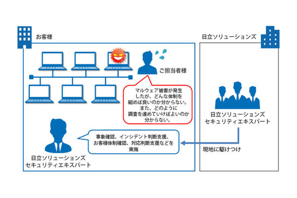 BlackBerry Protect (CylancePROTECT)のサポートイメージ