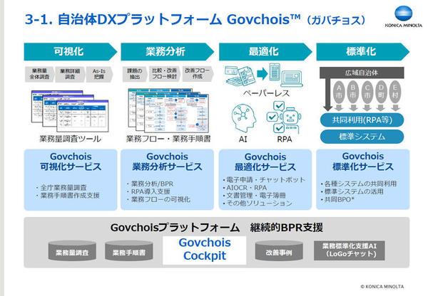 自治体DXプラットフォーム「Govchois」の概要