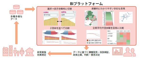 兵庫県におけるデータ利活用の全体像