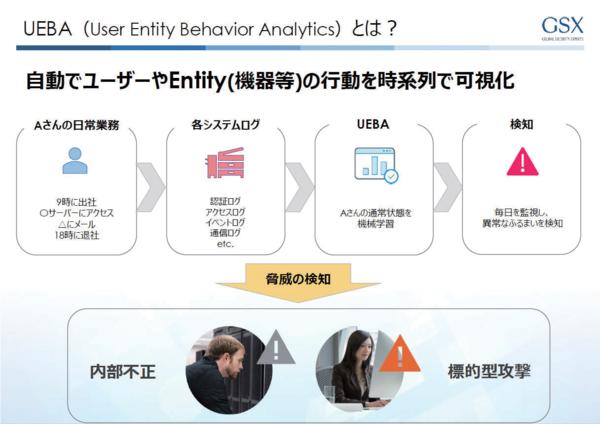 UEBAは内部不正の抑制のみならず標的型攻撃への対策としても有効