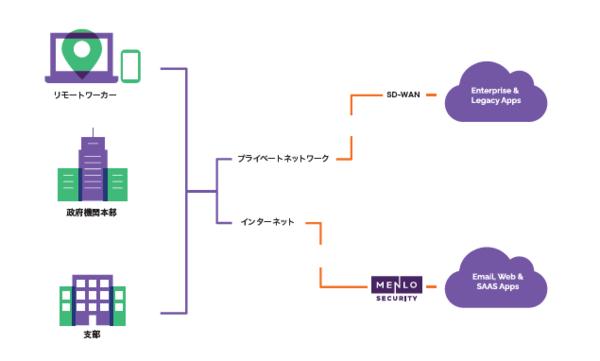 Webアイソレーションソリューションを利用すれば、リモートワーク下でもセキュリティと生産性を確保できる
