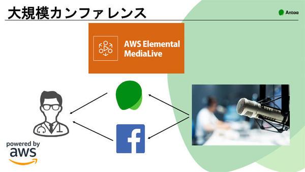 「つながるちからフェス」では「Amazon Elemental MediaLive」を活用した