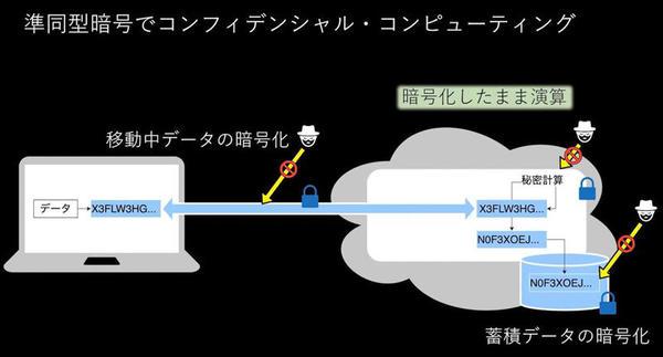 準同型暗号でのコンフィデンシャルコンピューティングのイメージ