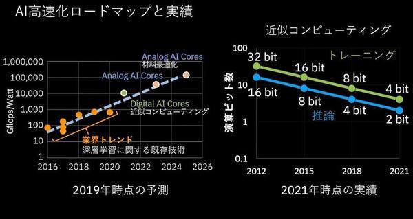 IBMにおけるAI高速化のロードマップと実績