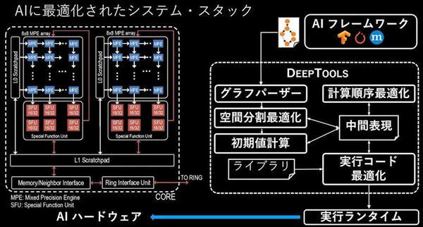 左からDigital AI Coresのブロック図と「DeepTools」の利用イメージ