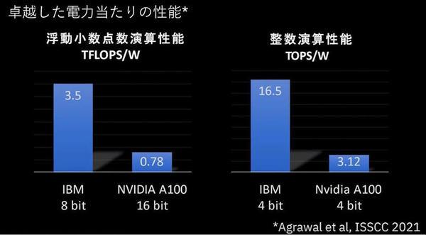 電力あたりの性能をNVIDIAのGPUと比較