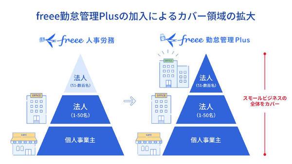 「freee勤怠管理Plus」は50人以上の企業をカバーする