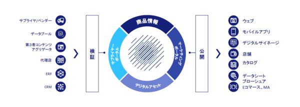 Contentserv Product Experience Platformで行えること