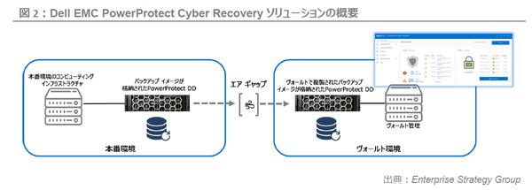 Dell EMC PowerProtect Cyber Recoveryソリューションの概要