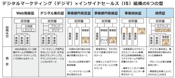 デジタルマーケティング(デジマ)×インサイドセールス(IS)組織の6つの型