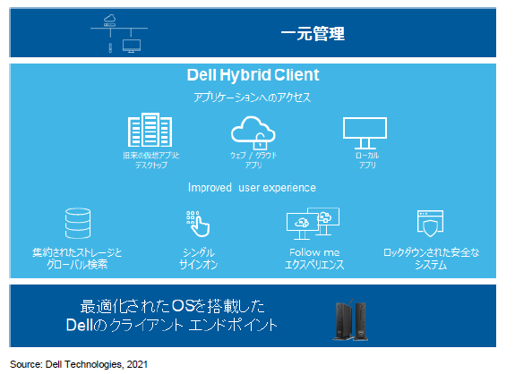 「Dell Hybrid Client」の概要