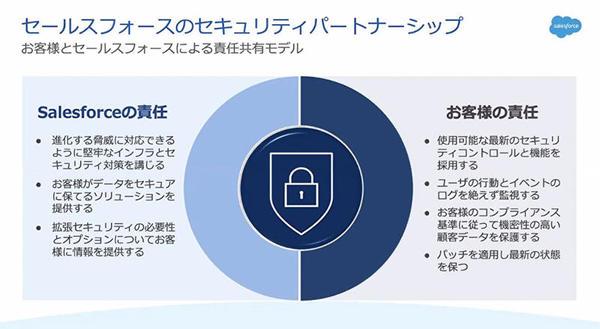 セールスフォースのセキュリティパートナーシップ